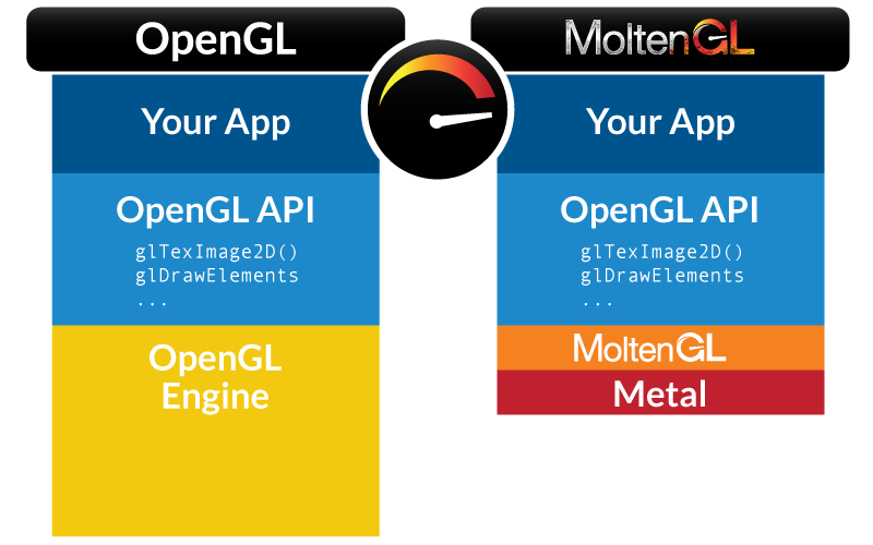MoltenGL | Metal performance with OpenGL ES